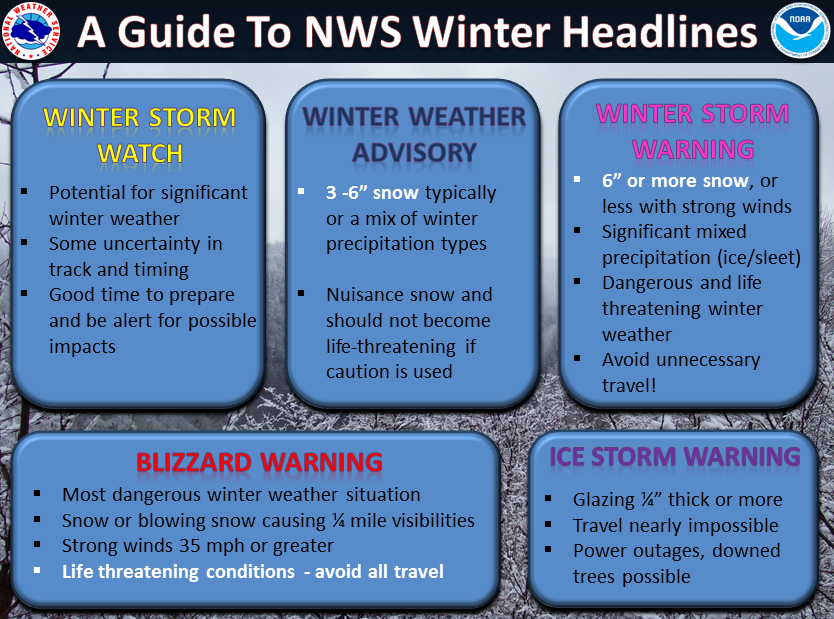 Winter Weather Terms